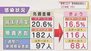 画像:【山口】新型コロナ9人感染 3日連続の一桁